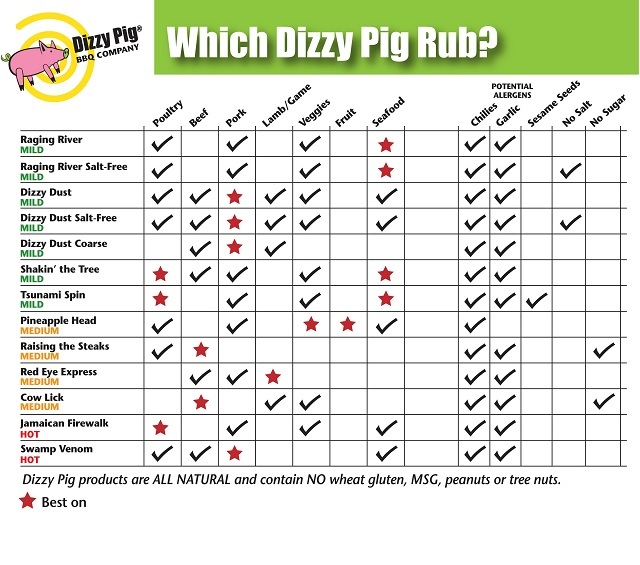 Matching a meal to a Dizzy Pig rub